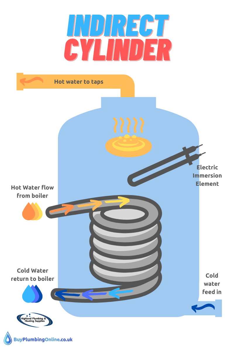 Diagram of an indirect hot water cylinder