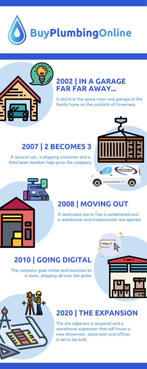 Infographic depicting the growth of Buy Plumbing Online