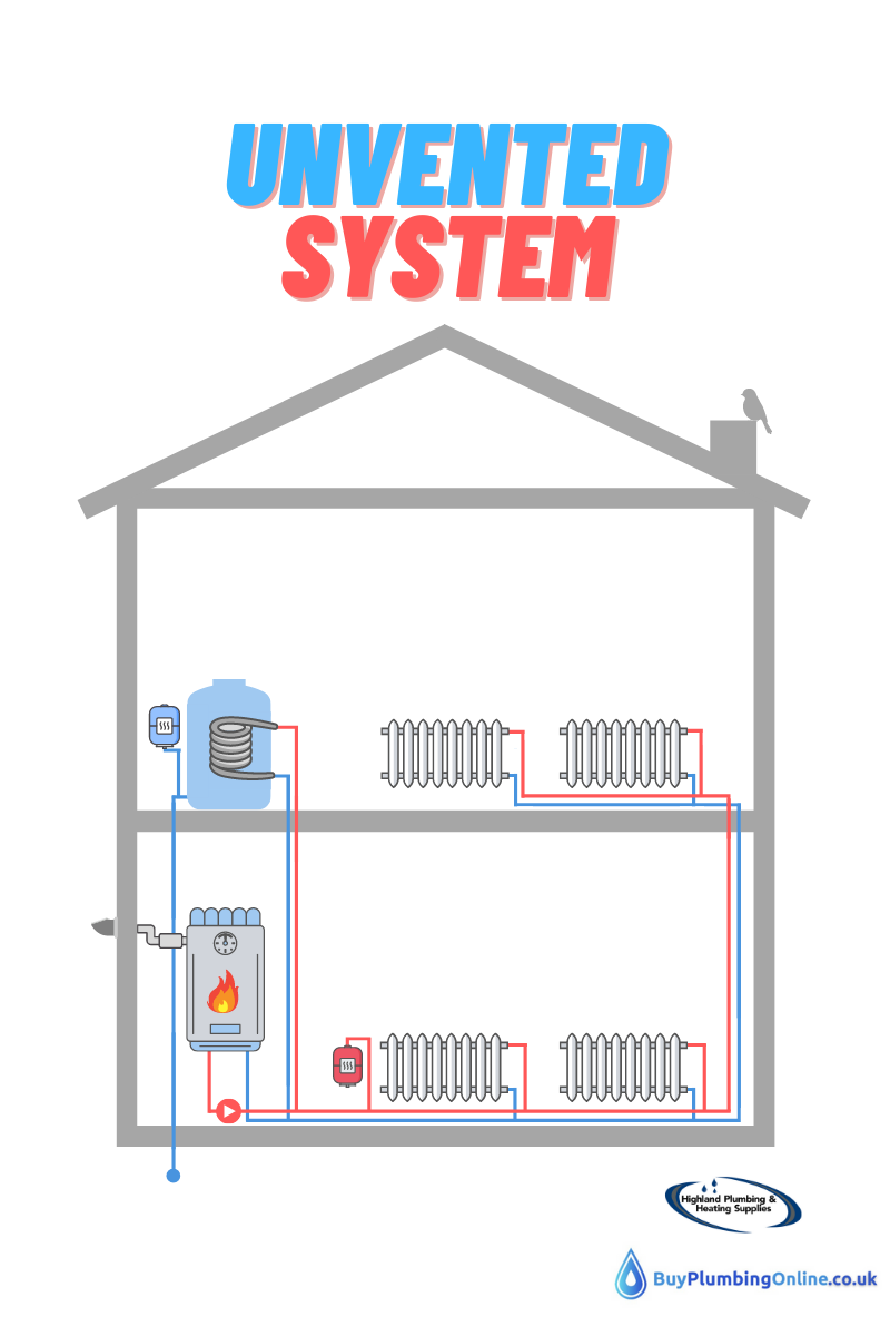 Diagram of an unvented hot water system