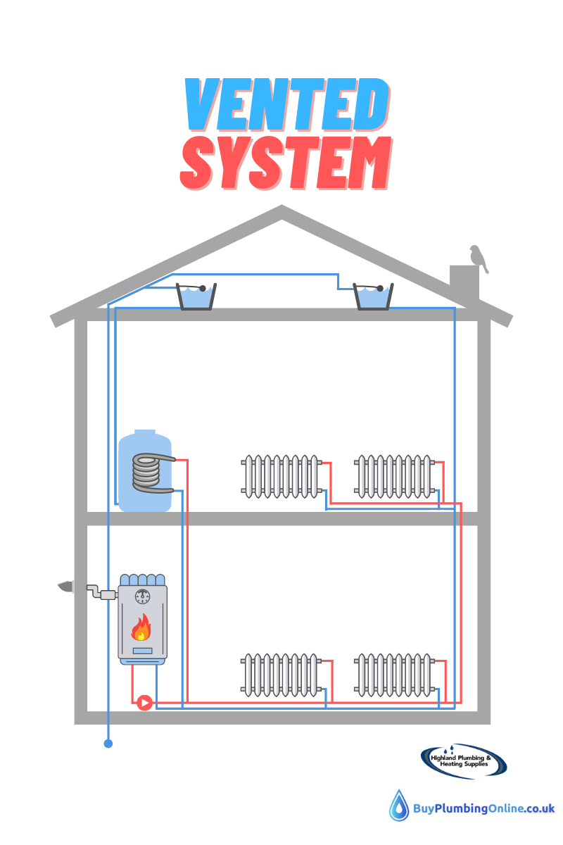 Diagram of a vented hot water system